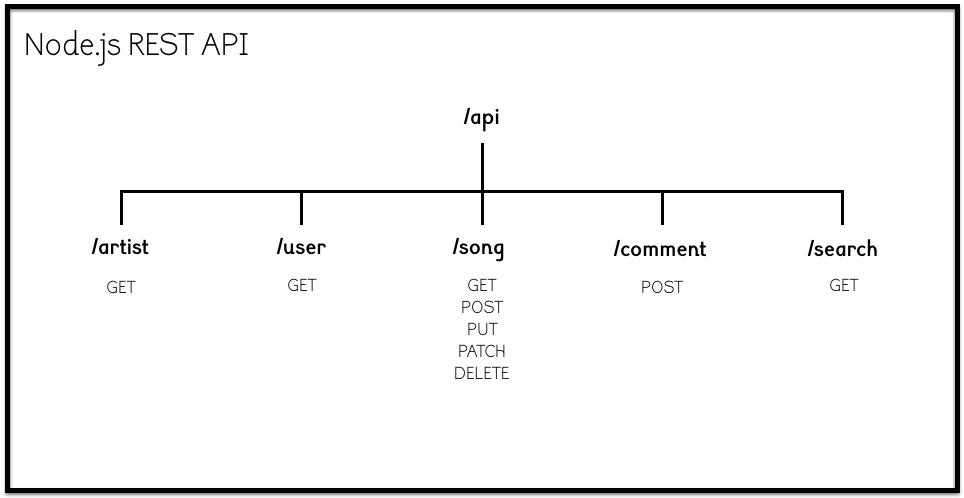 Creating a Node js and MongoDB REST API Prototype